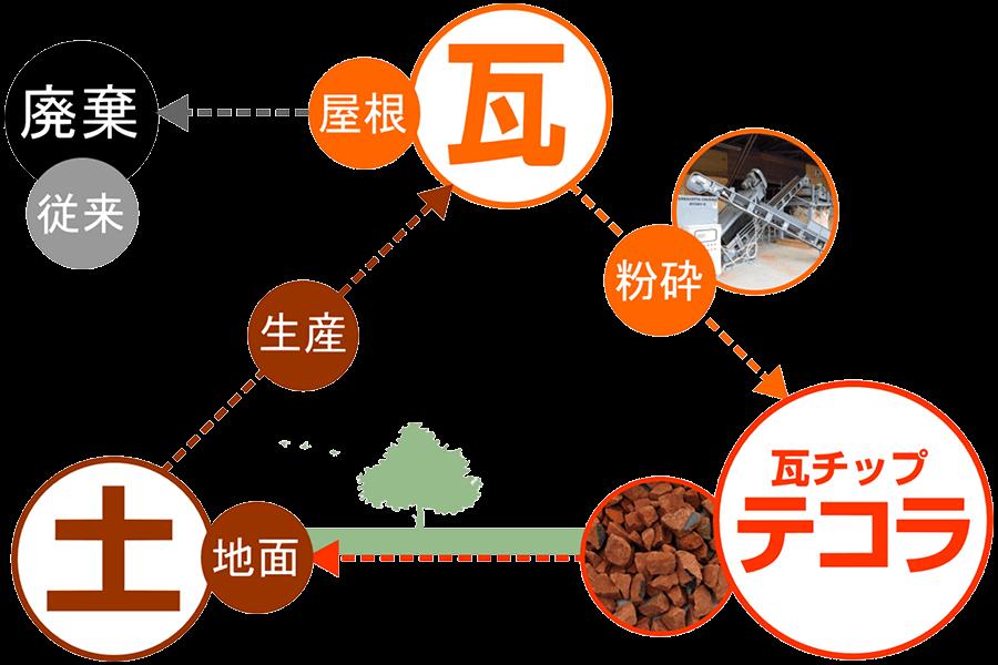 【TECORA CYCLE】土から生産された役目を終え廃棄されていた瓦を粉砕し瓦チップ「TECORA」として再利用